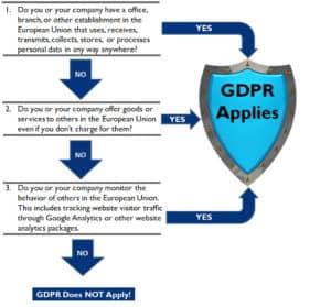 GDPR Flow Chart